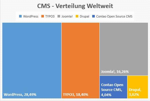 CMS-Verteilung Weltweit