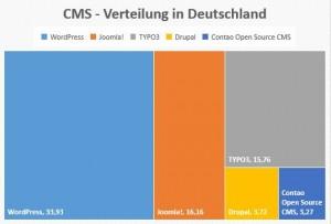 CMS - Verteilung in Deutschland